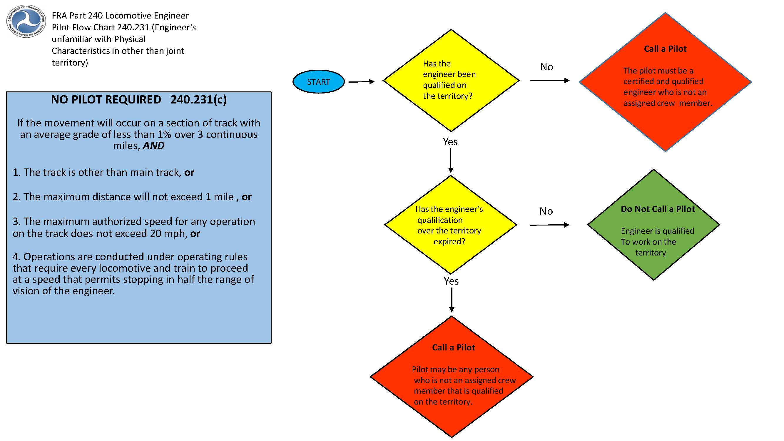 Fmla flow chart choice image free any chart examples fra part 240 engineer pilot flow chart nvjuhfo choice image nvjuhfo Gallery